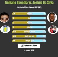 Emiliano Buendia vs Joshua Da Silva h2h player stats