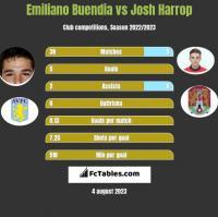 Emiliano Buendia vs Josh Harrop h2h player stats