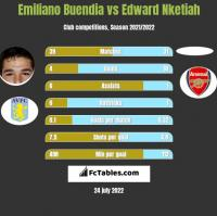 Emiliano Buendia vs Edward Nketiah h2h player stats