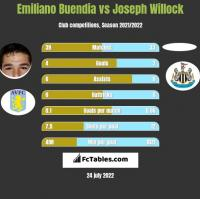 Emiliano Buendia vs Joseph Willock h2h player stats