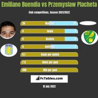 Emiliano Buendia vs Przemyslaw Placheta h2h player stats