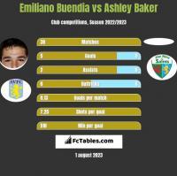 Emiliano Buendia vs Ashley Baker h2h player stats
