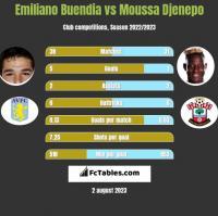 Emiliano Buendia vs Moussa Djenepo h2h player stats