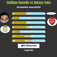 Emiliano Buendia vs Bukayo Saka h2h player stats