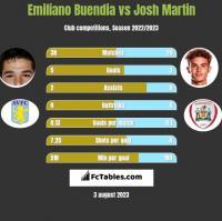Emiliano Buendia vs Josh Martin h2h player stats