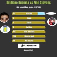Emiliano Buendia vs Finn Stevens h2h player stats