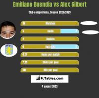 Emiliano Buendia vs Alex Gilbert h2h player stats