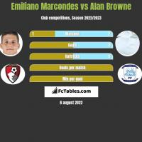 Emiliano Marcondes vs Alan Browne h2h player stats