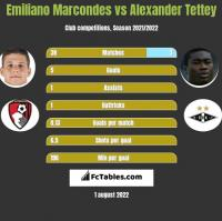 Emiliano Marcondes vs Alexander Tettey h2h player stats