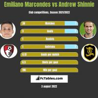 Emiliano Marcondes vs Andrew Shinnie h2h player stats