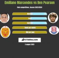 Emiliano Marcondes vs Ben Pearson h2h player stats