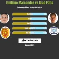 Emiliano Marcondes vs Brad Potts h2h player stats