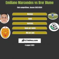 Emiliano Marcondes vs Bror Blume h2h player stats