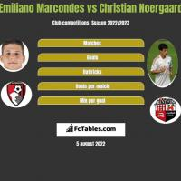 Emiliano Marcondes vs Christian Noergaard h2h player stats