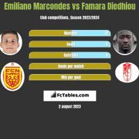 Emiliano Marcondes vs Famara Diedhiou h2h player stats