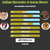 Emiliano Marcondes vs George Moncur h2h player stats