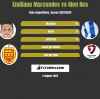 Emiliano Marcondes vs Glen Rea h2h player stats