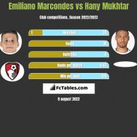 Emiliano Marcondes vs Hany Mukhtar h2h player stats