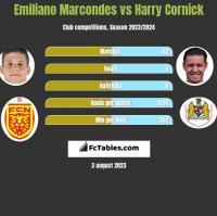Emiliano Marcondes vs Harry Cornick h2h player stats