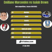 Emiliano Marcondes vs Isaiah Brown h2h player stats