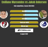 Emiliano Marcondes vs Jakob Ankersen h2h player stats