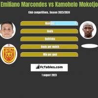 Emiliano Marcondes vs Kamohelo Mokotjo h2h player stats