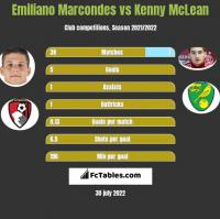 Emiliano Marcondes vs Kenny McLean h2h player stats