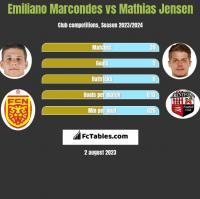 Emiliano Marcondes vs Mathias Jensen h2h player stats