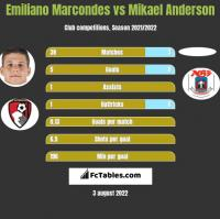 Emiliano Marcondes vs Mikael Anderson h2h player stats