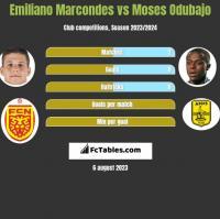Emiliano Marcondes vs Moses Odubajo h2h player stats