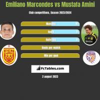 Emiliano Marcondes vs Mustafa Amini h2h player stats
