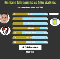 Emiliano Marcondes vs Ollie Watkins h2h player stats