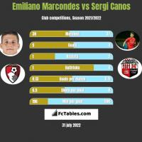 Emiliano Marcondes vs Sergi Canos h2h player stats
