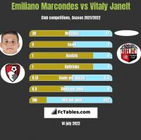 Emiliano Marcondes vs Vitaly Janelt h2h player stats