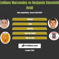 Emiliano Marcondes vs Benjamin Steenfeldt Hvidt h2h player stats