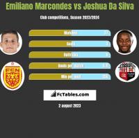 Emiliano Marcondes vs Joshua Da Silva h2h player stats