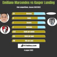 Emiliano Marcondes vs Kasper Lunding h2h player stats