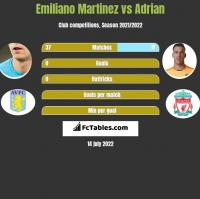 Emiliano Martinez vs Adrian h2h player stats