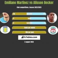 Emiliano Martinez vs Alisson Becker h2h player stats