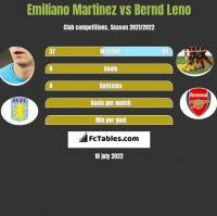 Emiliano Martinez vs Bernd Leno h2h player stats