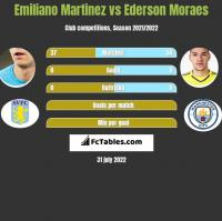 Emiliano Martinez vs Ederson Moraes h2h player stats