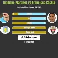 Emiliano Martinez vs Francisco Casilla h2h player stats