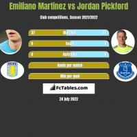 Emiliano Martinez vs Jordan Pickford h2h player stats