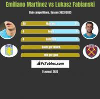 Emiliano Martinez vs Łukasz Fabiański h2h player stats
