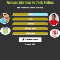 Emiliano Martinez vs Zack Steffen h2h player stats
