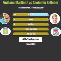 Emiliano Martinez vs Caoimhin Kelleher h2h player stats