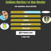 Emiliano Martinez vs Illan Meslier h2h player stats