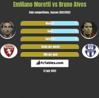 Emiliano Moretti vs Bruno Alves h2h player stats