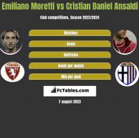 Emiliano Moretti vs Cristian Daniel Ansaldi h2h player stats