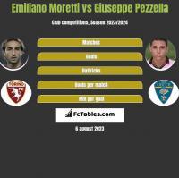 Emiliano Moretti vs Giuseppe Pezzella h2h player stats